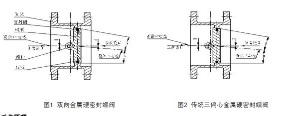 双向压硬密封蝶阀结构图